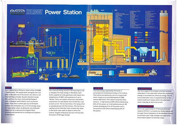 The inner workings of a coal fuelled power station