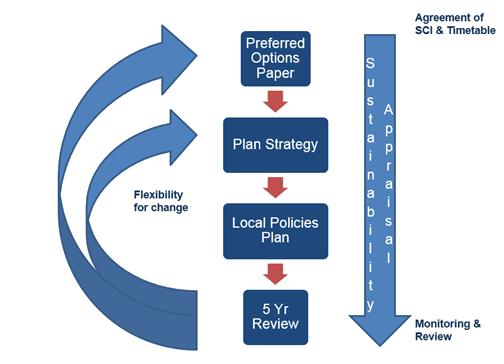 Plan Preparation Process